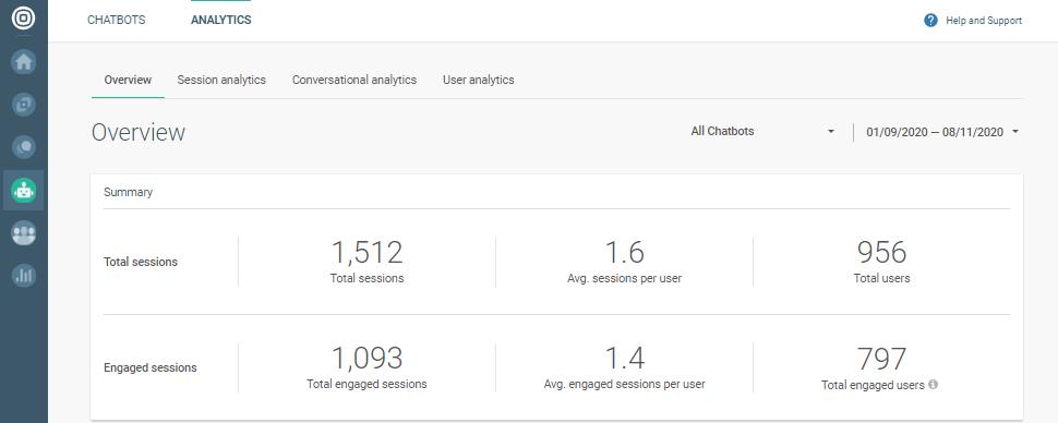 Analytics overview discrepancy