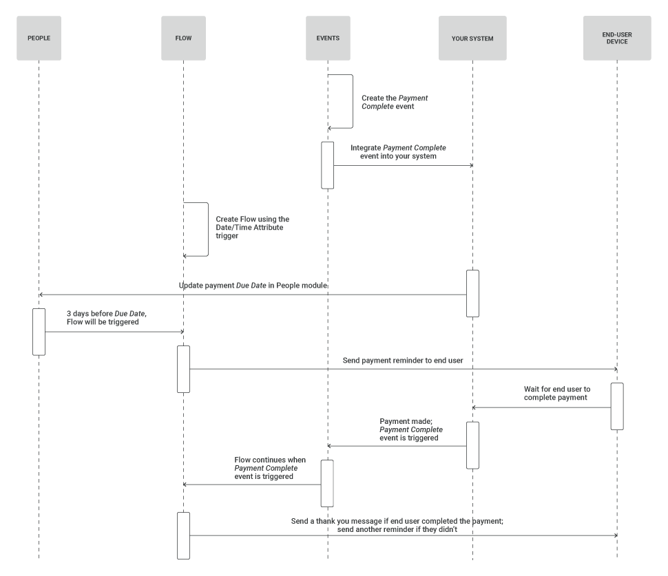 process diagram for payment reminders