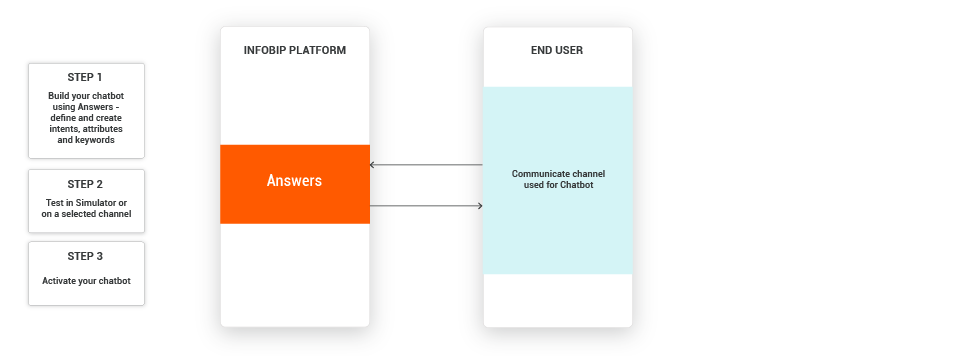 Process flow for account status chatbot