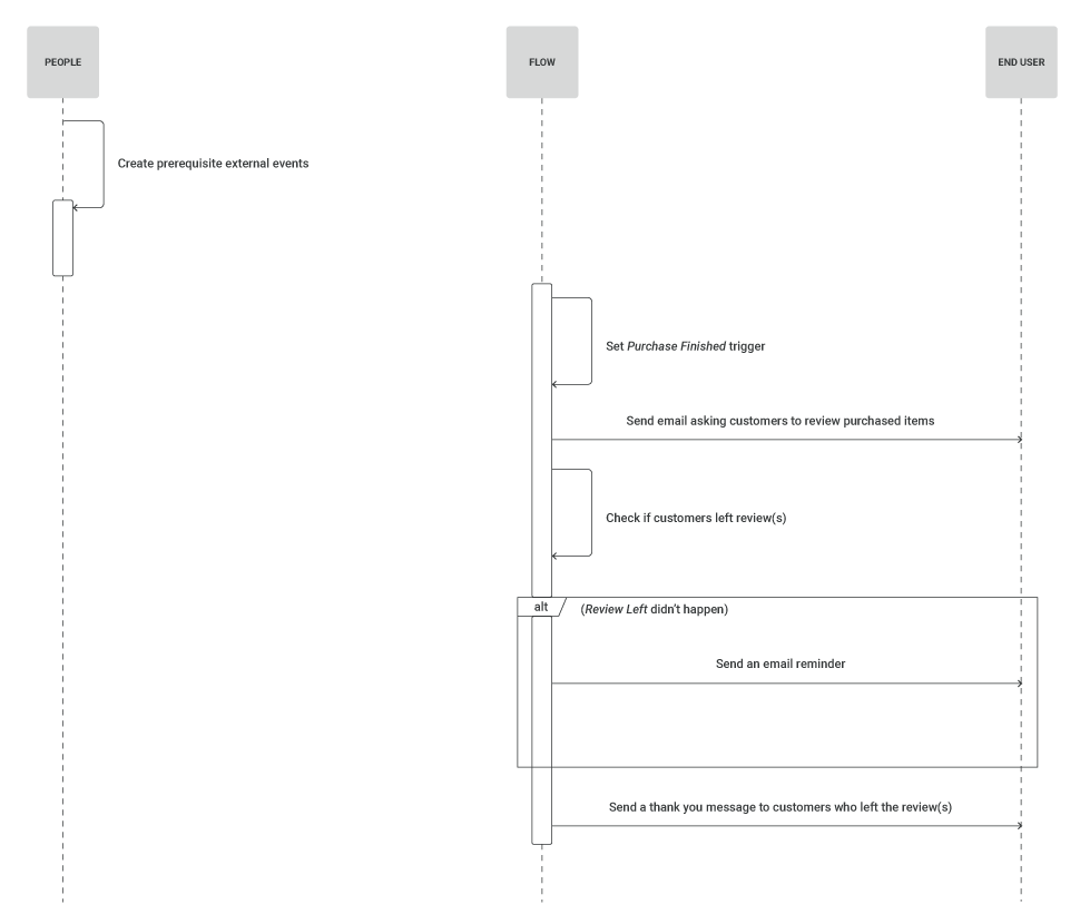 process workflow diagram for product review