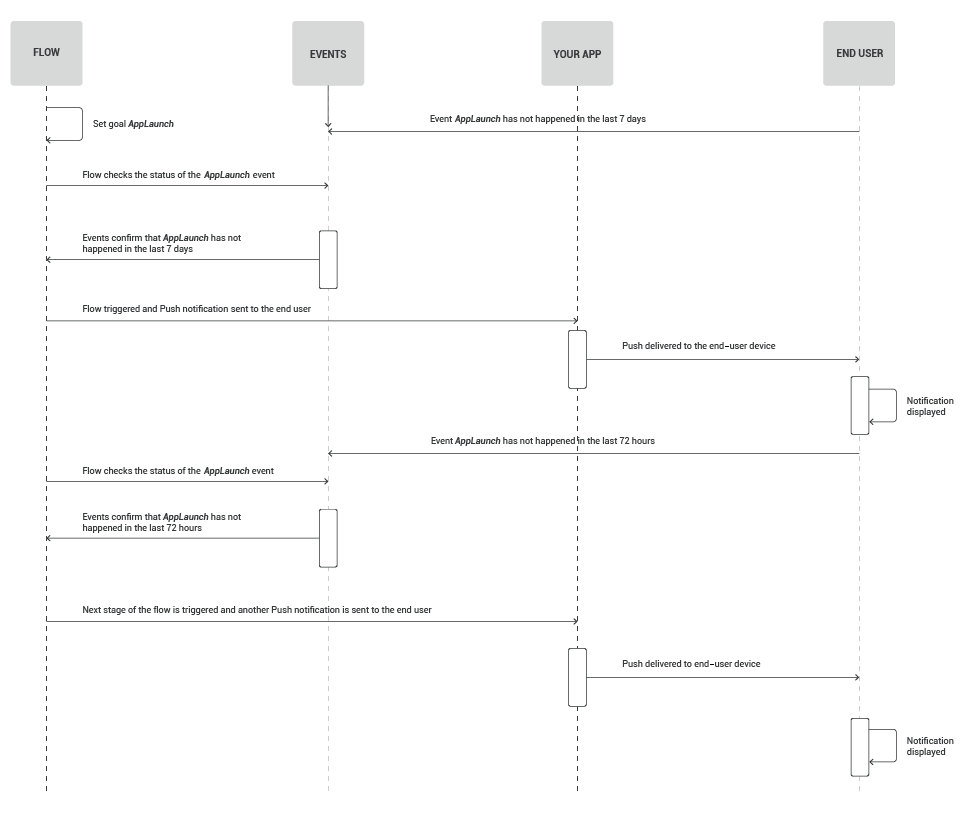 re-engage users process flow