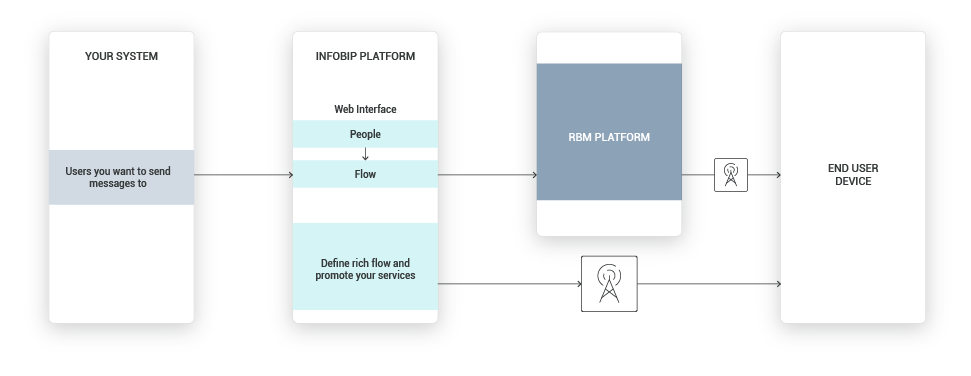 Re-engage customers with RCS high-level overview