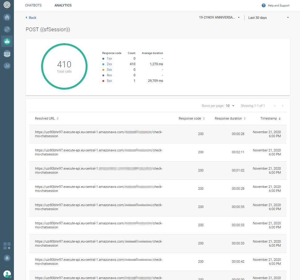 Resolved API call analytics