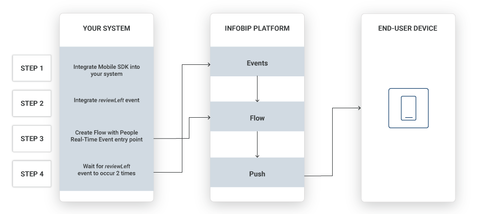 diagram showing geotargeting and notifications