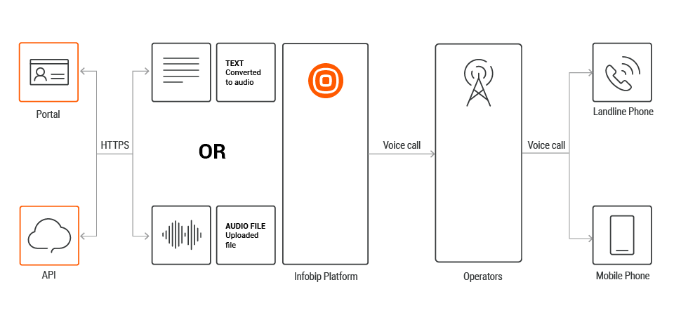 Send Voice over Api using text-to-speech and prerecord audio files