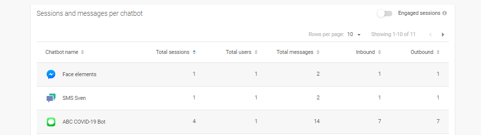 Messages per session in Answers Analytics