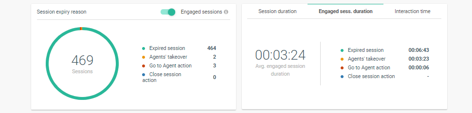 Session expiry reason widget in Answers