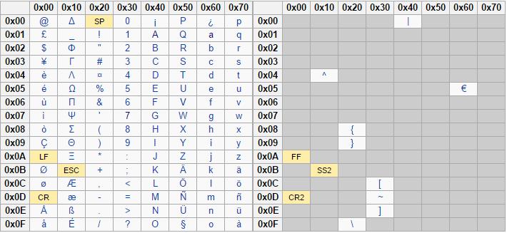 SMS Language Chart