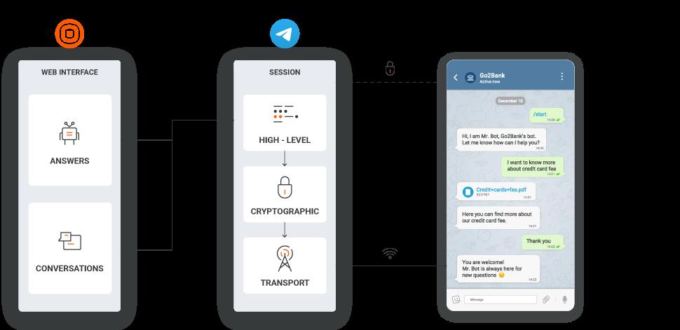 Telegram Tech Specs