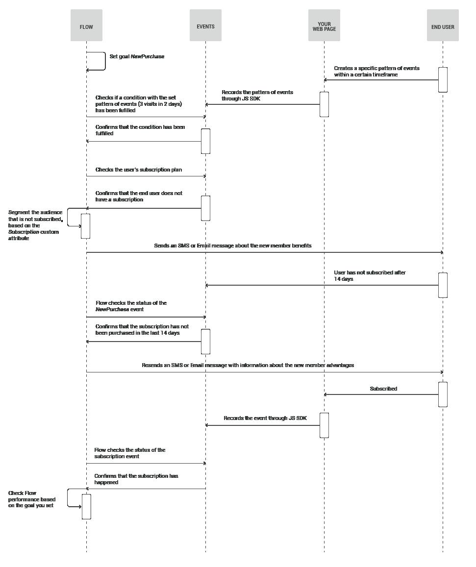 convert free trial users diagram