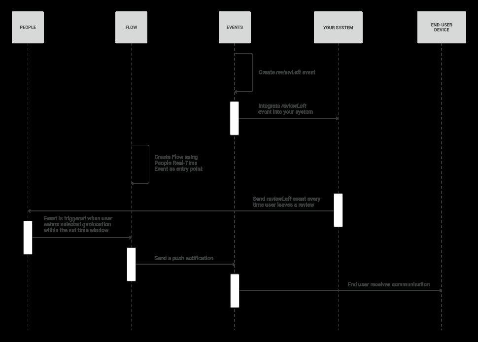 geotargeting workflow diagram