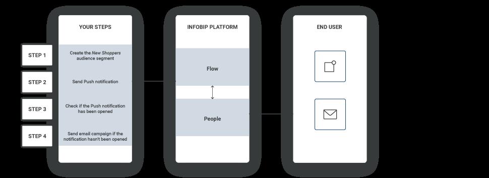 audience segmentation diagram