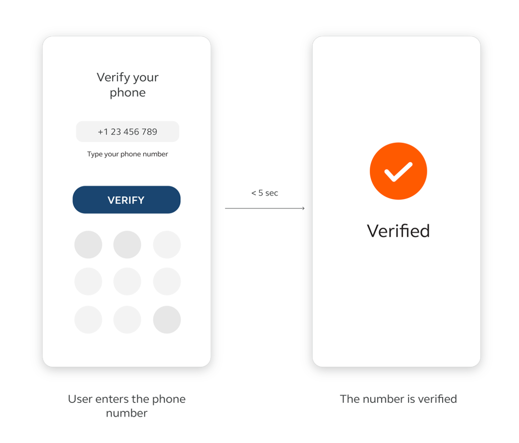 Mobile Identity services - Infobip