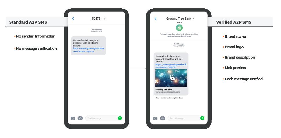 Standard vs Verified SMS