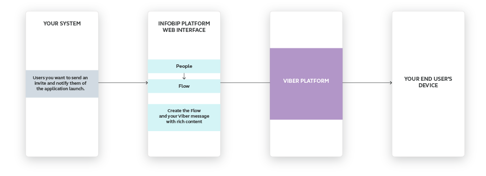 Viber use case - Invite Customers for Mobile App Launch high-level overview
