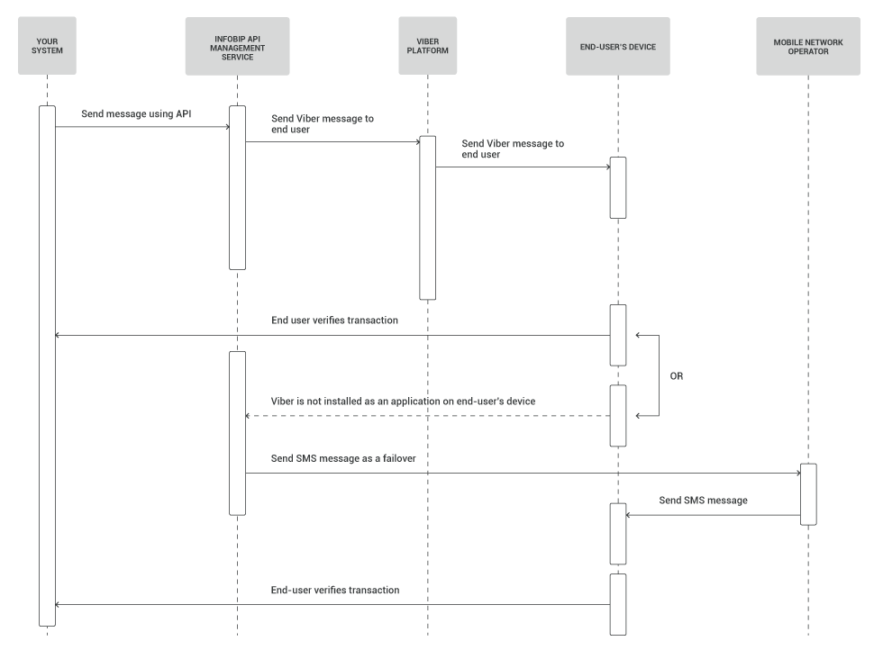 Authorize payment process workflow