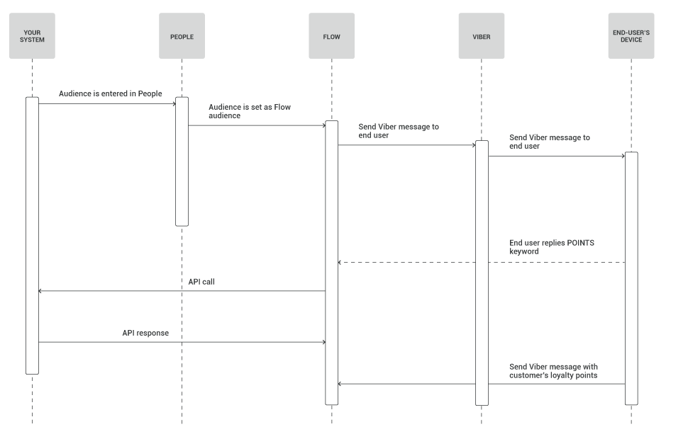 Viber use case - Automated loyalty points - process diagram