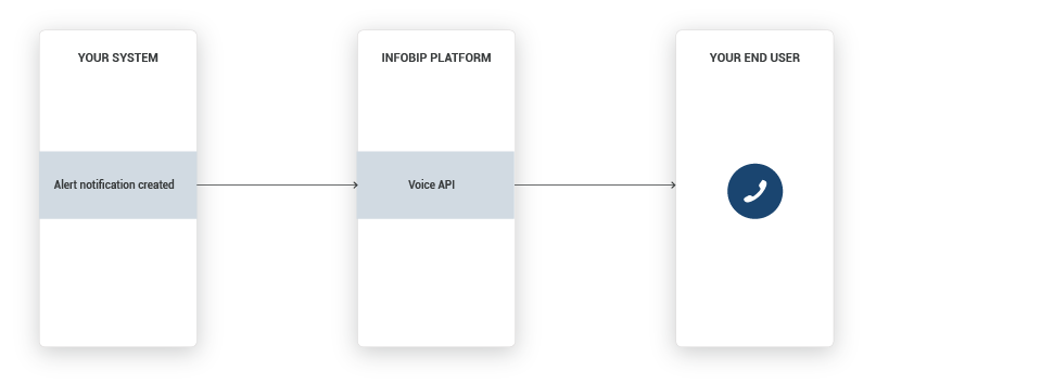 Voice use case - Inform Customers About High-Priority Alerts - high-level overview