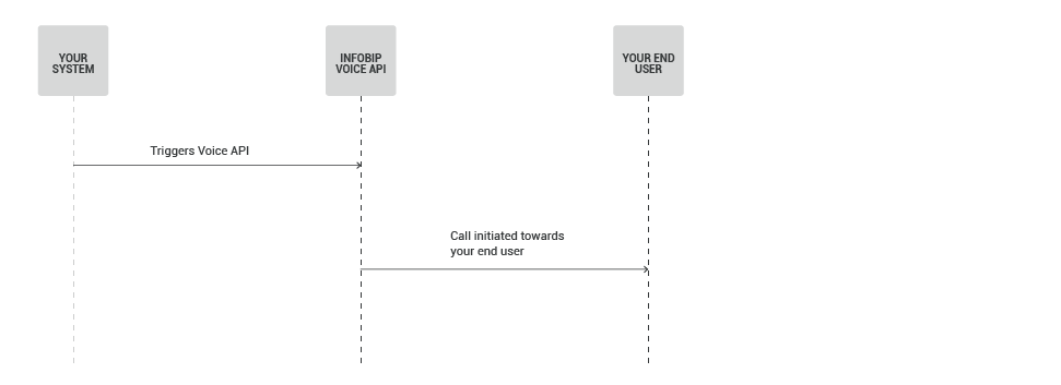 Voice use case - Inform Customers About High-Priority Alerts - process workflow