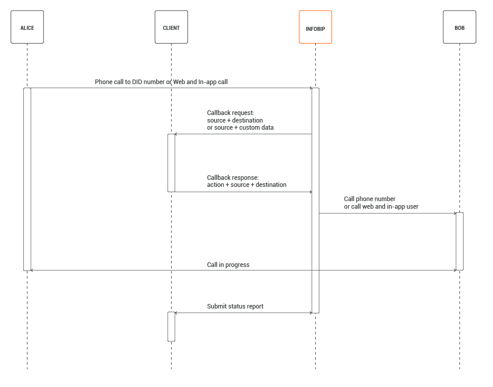 Web and In-App Calls - Dynamic destination resolving - process flow