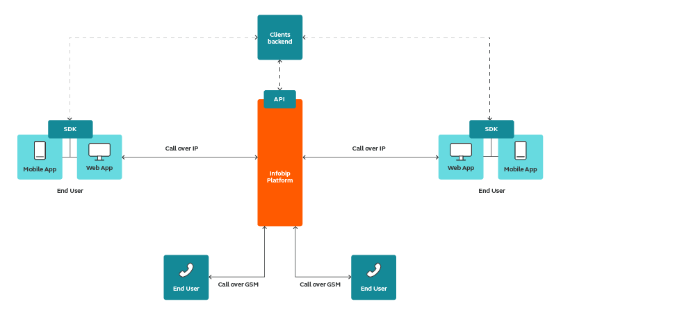 Web and In-app Voice