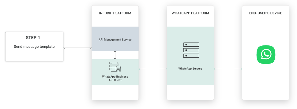WhatsApp use case - package tracking notification