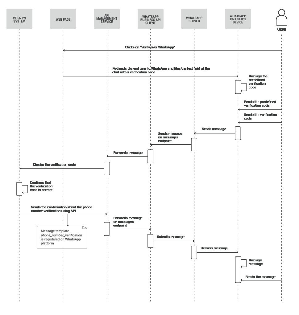 Send verification codes - 2FA authentication -phone number verification - diagram