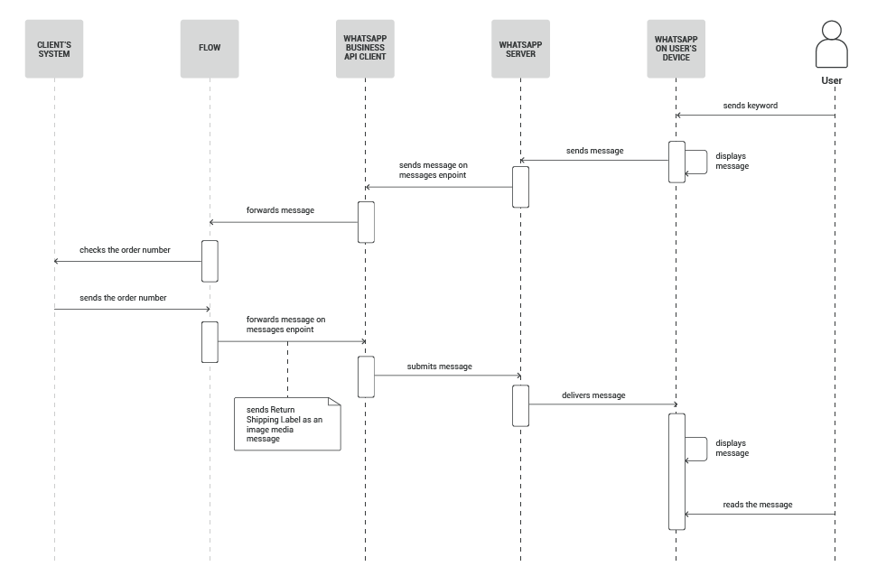 Send return shipping label use case - process workflow