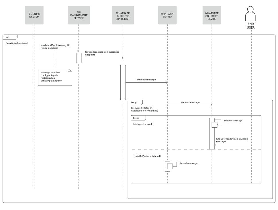 Send track package notifications over API - process diagram