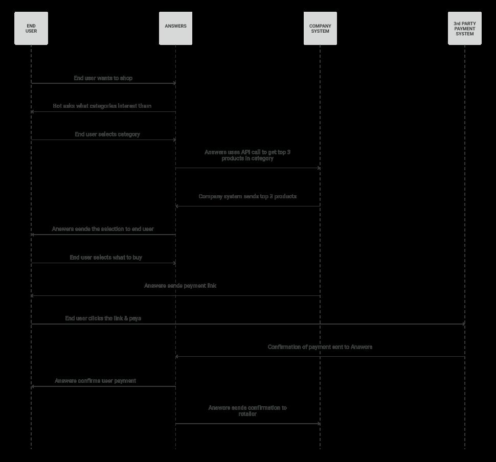 Process workflow for retail bot