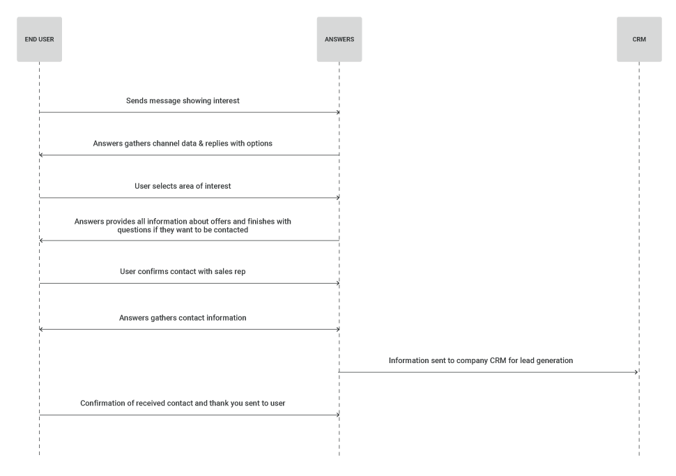 Process workflow for lead genertaion use case