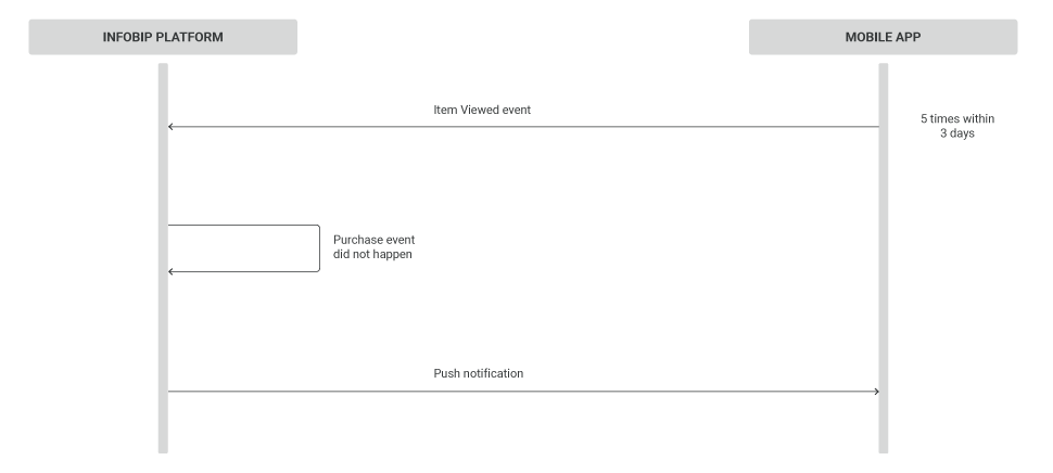 Mobile App Messaging use case - remarketing diagram
