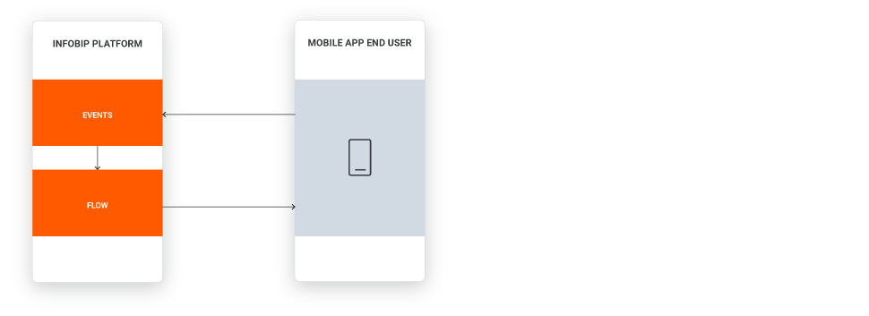 Mobile App Messaging use case high level overview