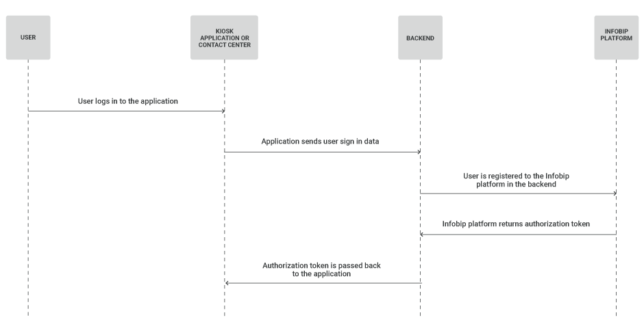 Wireless IoT use case - control kiosk big data - user registration flow
