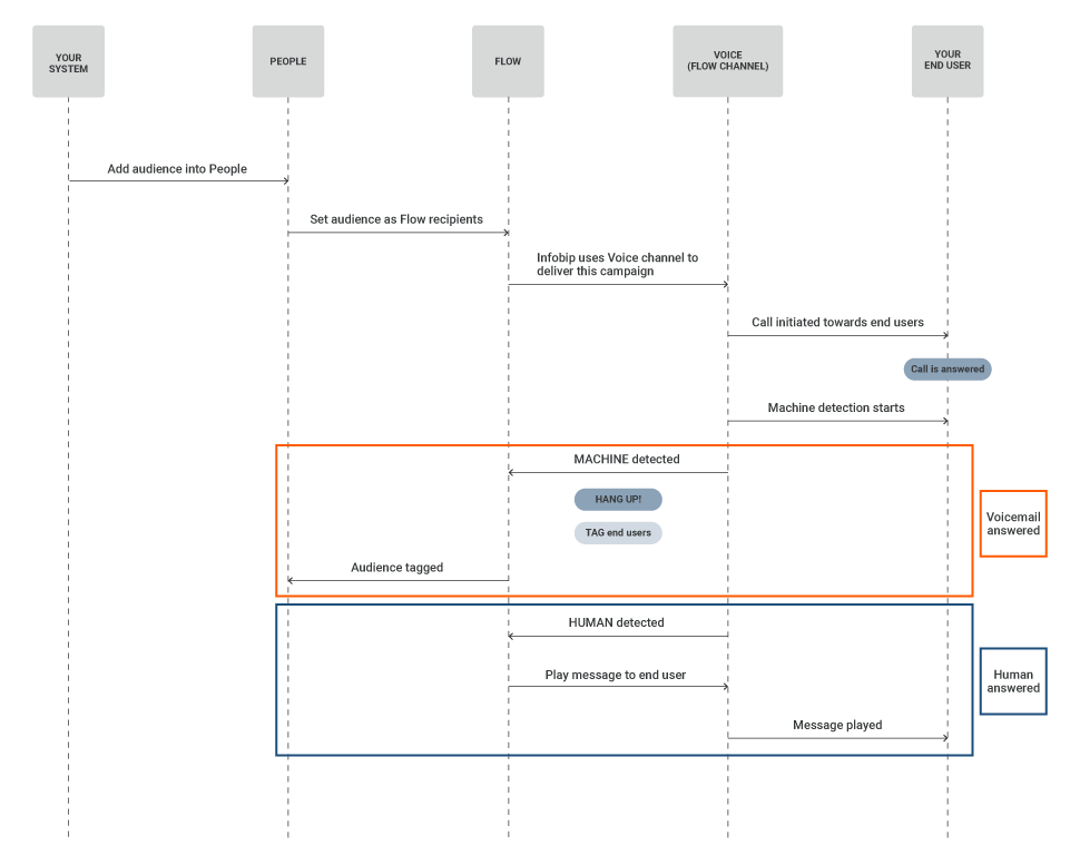 Voice use case - Answering machine detection - process workflow