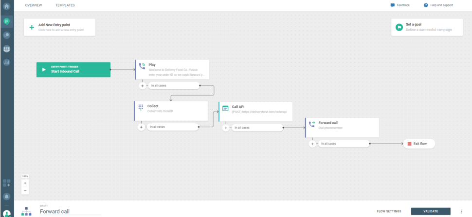 Voice use case - Forward call - entire flow