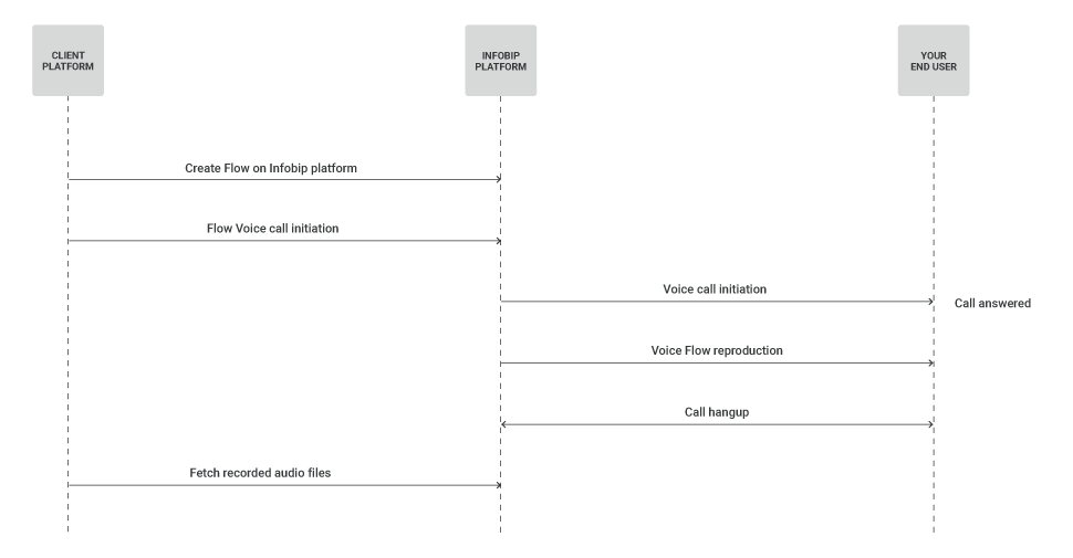 Voice Recording use case - Process workflow