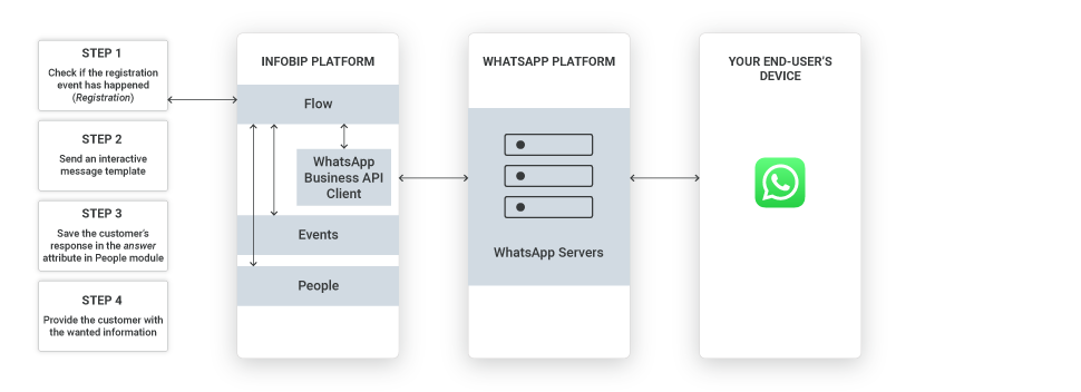 WhatsApp Registration notification use case - high-level overview