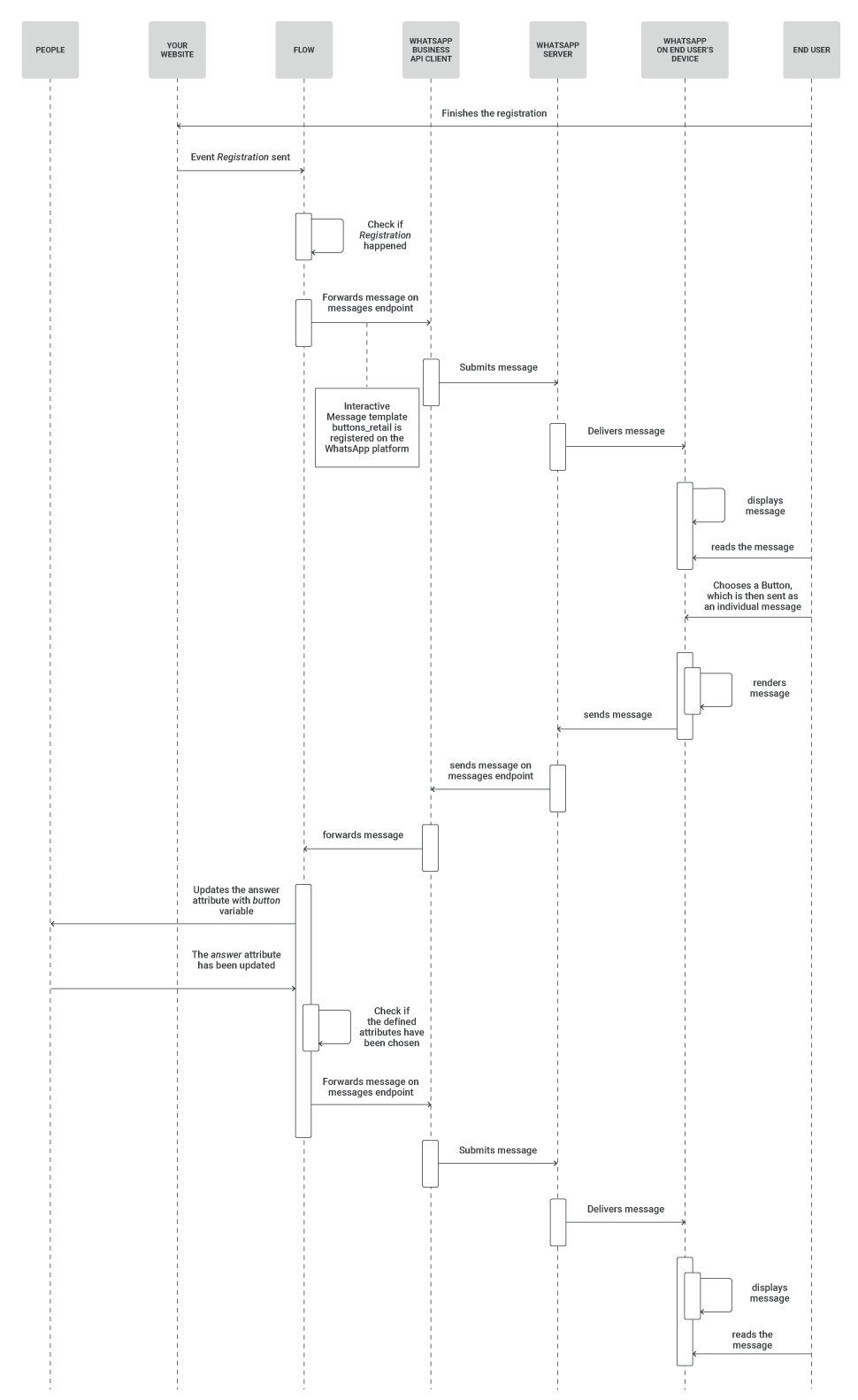WhatsApp Registration notification use case - process workflow